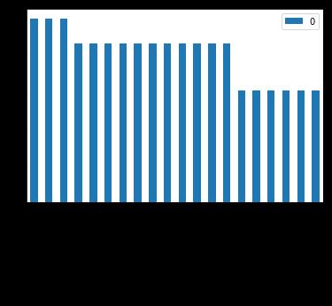 Stream Tweets in Under 15 Lines of Code + Some Interactive Data