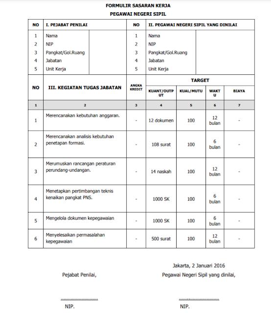 Contoh Formulir dan Tata Cara Penyusunan Sasaran Kerja Pegawai (SKP)