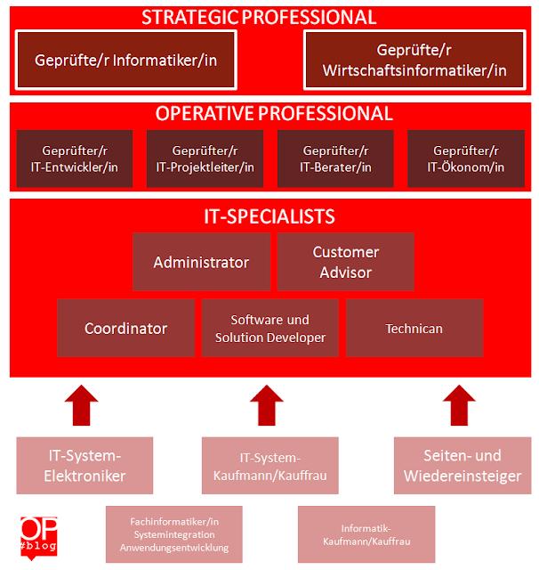 IT Business Manager (IHK) Anerkennung, IT-Weiterbildung Paderborn, IT Weiterbildung Bielefeld, IT Weiterbildung OWL, Fachinformatiker Weiterbildung