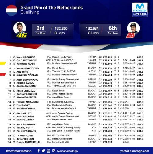 Hasil Lengkap Kualifikasi MotoGP Belanda 2018