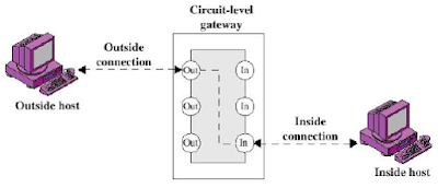 Circuit Level Gateway