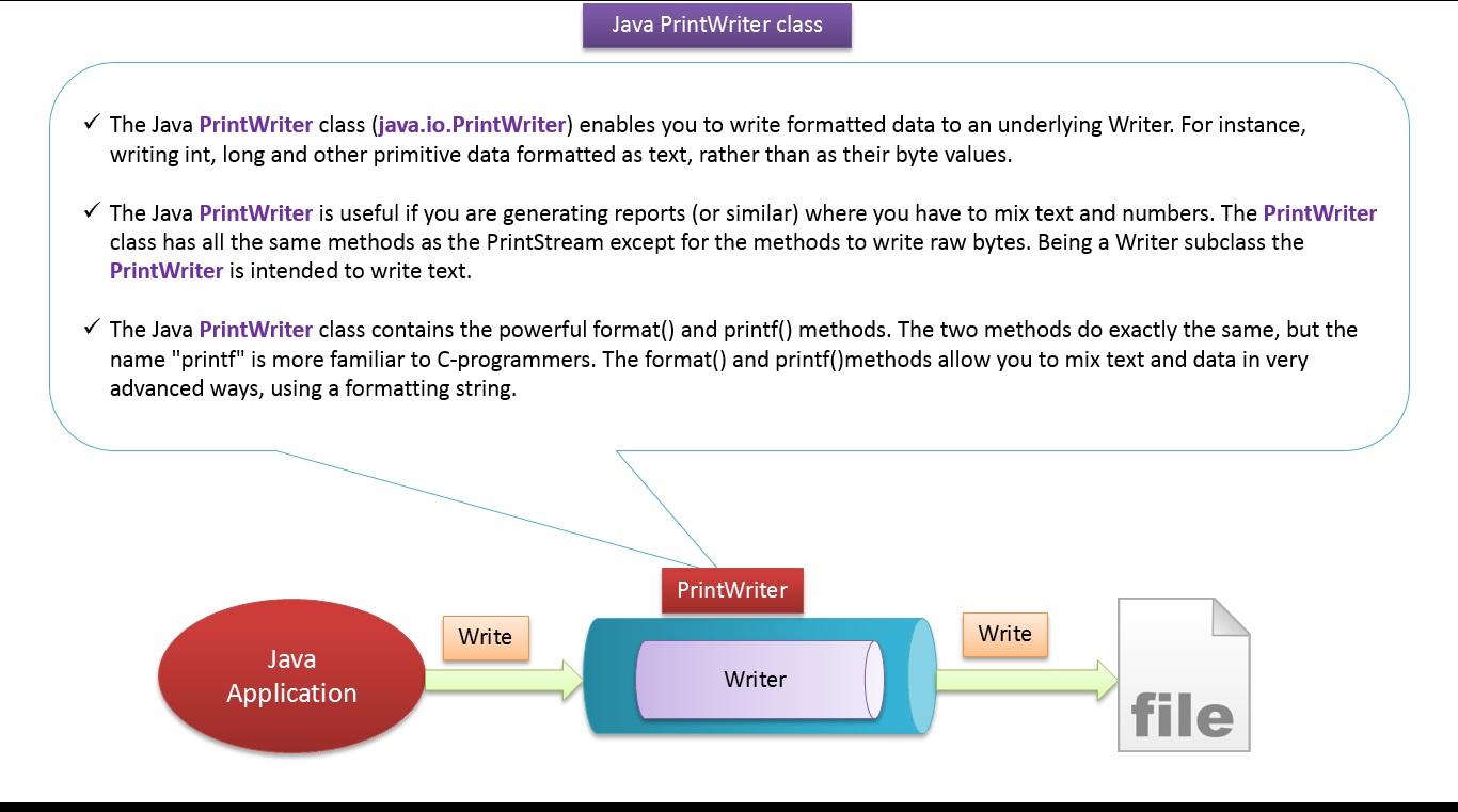 Java Ee Java Tutorial Java Io Printwriter