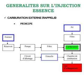 GENERALITES SUR L'INJECTION ESSENCE