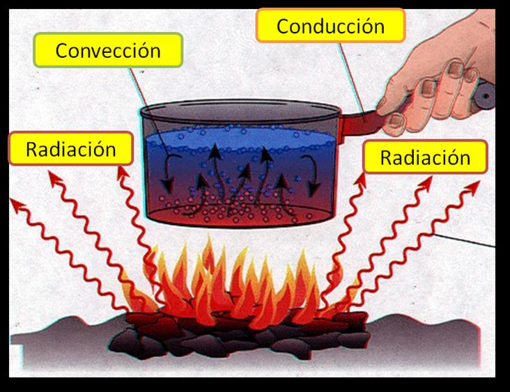 Ejercicios resueltos de transferencia de calor por conduccion