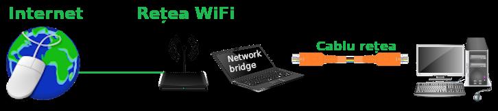 Distribuire internet WiFi catre cablu LAN