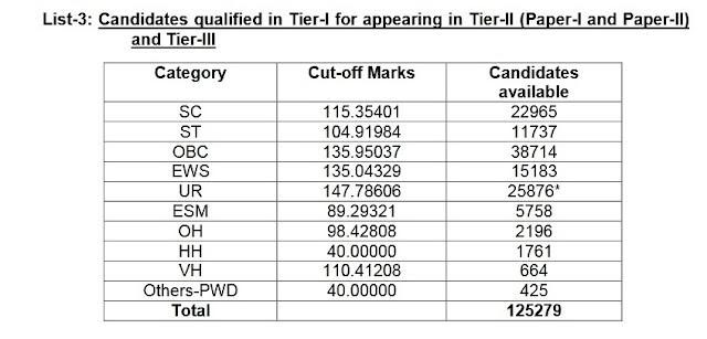 SSC CGL Tier-I Result 2020, gcl result 2020