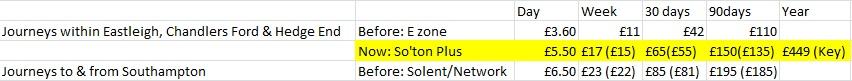 Southampton Bus Update: Bluestar ticket changes