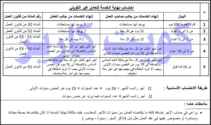 شرح حساب مكافآة نهاية الخدمة للعامل الوافد بالكويت 2019