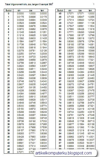 Tabel Trigonometri Lengkap : tabel, trigonometri, lengkap, Download, Tabel, Sampai, Surender, Heroe's