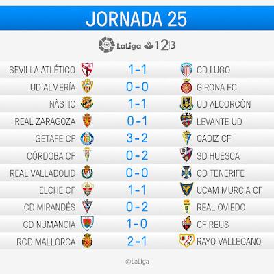 LaLiga 1|2|3 2016-2017: Jornada 25