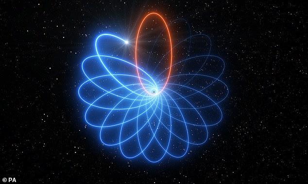 Η κίνηση του αστεριού γύρω από την υπερμεγέθη μαύρη τρύπα του γαλαξία μας επιβεβαιώνει τη σχετικότητα του Αϊνστάιν