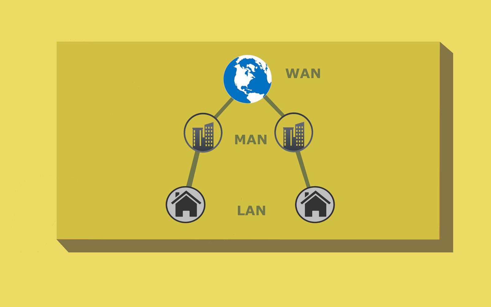 Mengenal Jenis Jaringan Komputer Berdasarkan Area