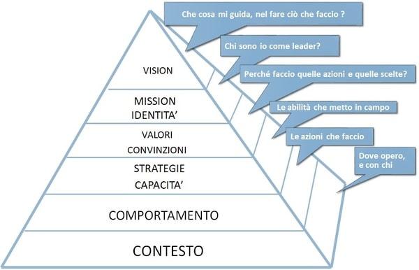Livelli logici della leadership