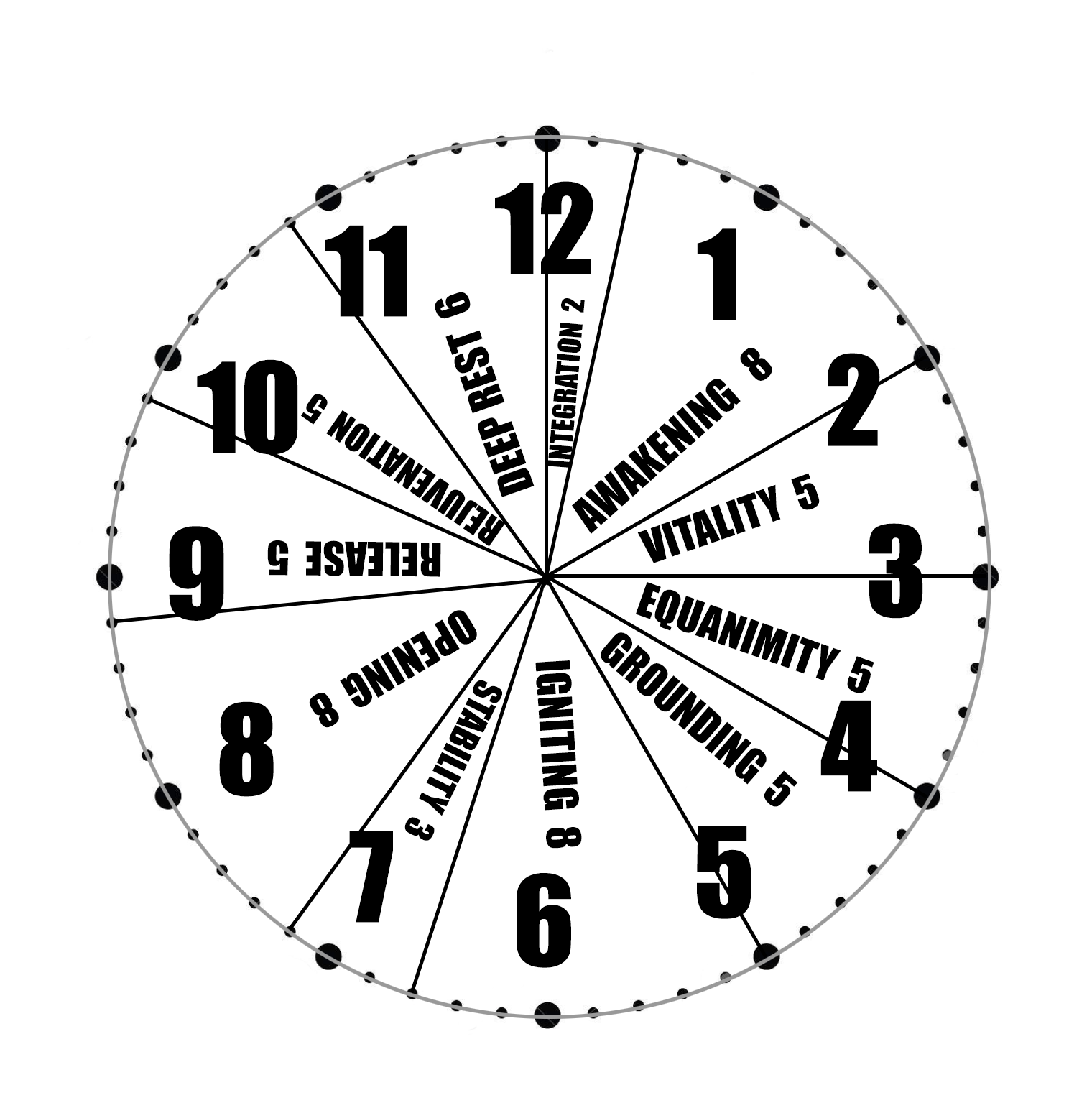 Baptiste Journey Into Power Yoga Sequence Timing With Clock Face Chart Jen Tech Yoga