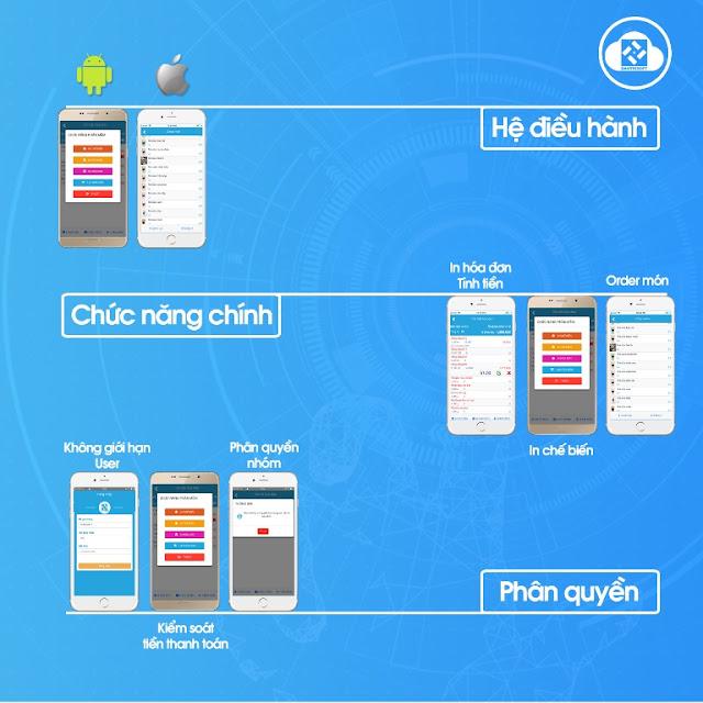 Phần mềm order gọi món và tính tiền bằng điện thoại phổ biến nhất hiện nay