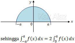 Grafik fungsi genap