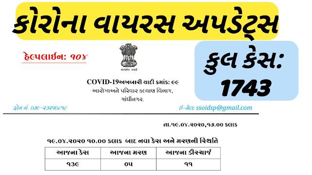 Gujarat Corona Update Date 19-04-2020 (till 8 PM) Official Press Note