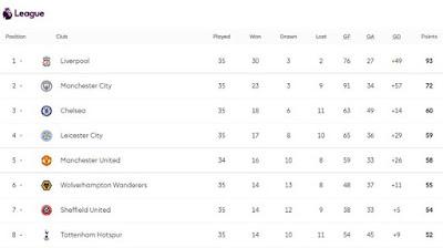 Rực lửa BXH Ngoại hạng Anh: Leicester thua thảm, MU vào top 3 đêm nay? 3
