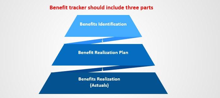 Benefit Identification, Benefit Realisation Plan