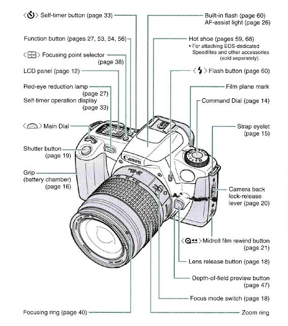 Journey to the Poyoland: Dah beli kamera, nak buat apa?