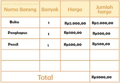 tabel edo membeli barang dengan 2 keping uang lima ratusan dan 2 lembar uang seribuan www.simplenews.me