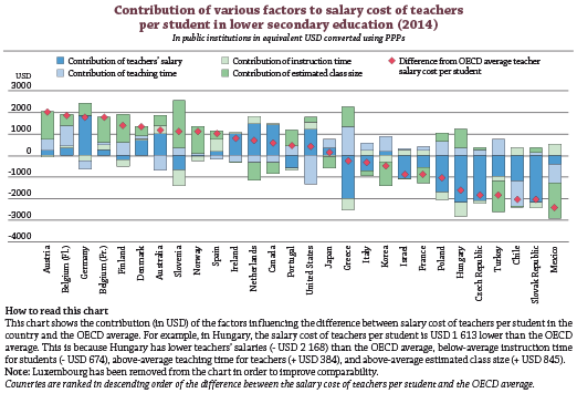 To contain the cost of education, should countries only consider teachers' salaries?