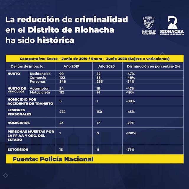 En Riohacha la criminalidad ha bajado más del 50%