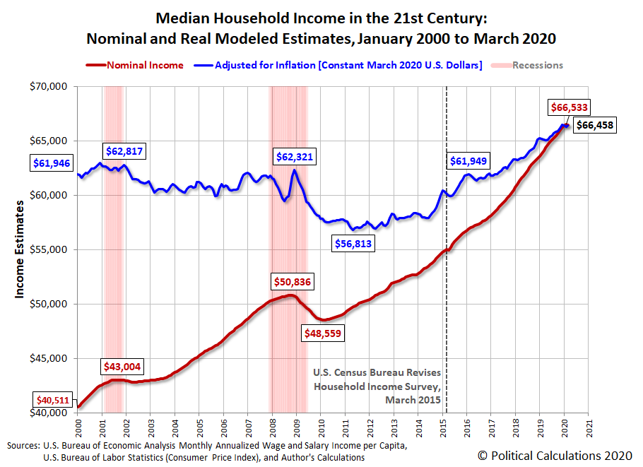Median Household Income in the 21st Century: Nominal and Real Modeled Estimates, January 2000 to March 2020