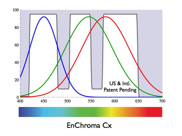 9629c04963 Gráfico que muestra las zonas de corte de los filtros para daltónicos.  Fuente: EnChroma