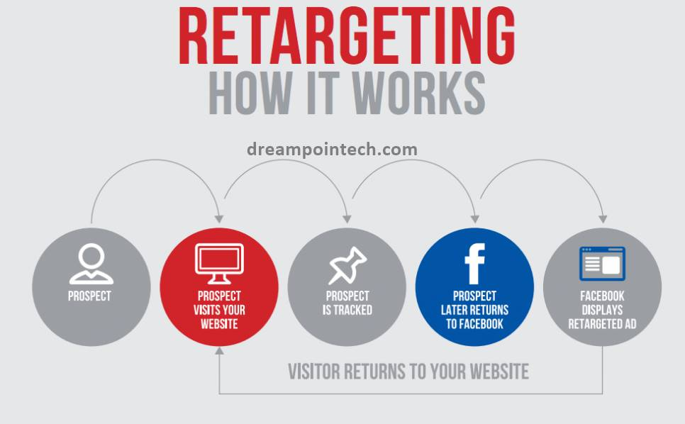 Utilize Retargeting to Bring Visitors Back to Your Site