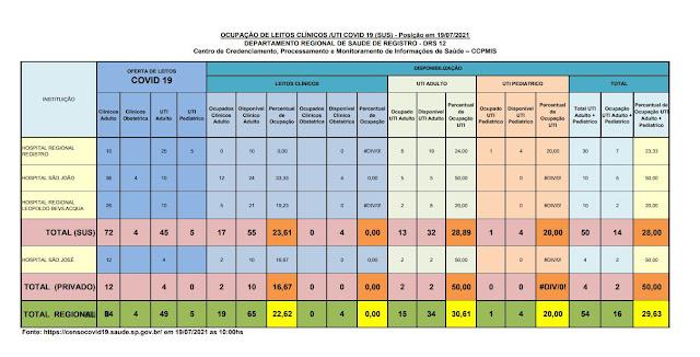 28,89 % da taxa de ocupação dos leitos de UTI do SUS (32 vagas)  e 25%  particular (03 vagas) dos Hospitais do Vale do Ribeira (19/07)