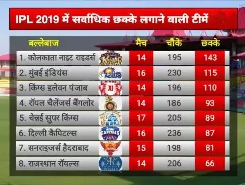 Which-team-has-most-sixes-in-IPL-2019