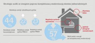 Zdrowie Polaków zależy od stanu budynków – najnowszy raport