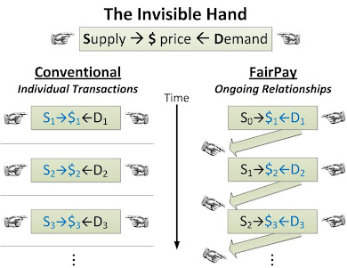 The Invisible Hand of Relationship -- An Invisible Handshake