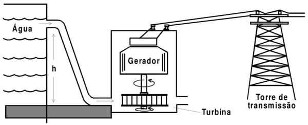 Na figura abaixo está esquematizado um tipo de usina utilizada na geração de eletricidade