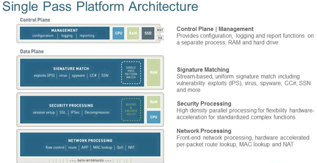 Palo Alto Network NGFW Architecture ~ Sysnet Notes