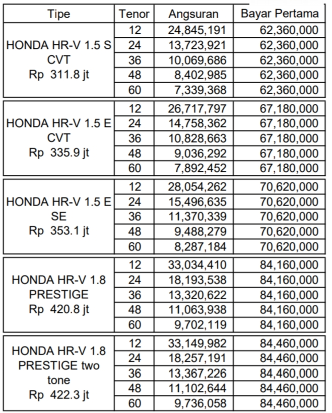 HONDA HRV NIK 2020, PROMO TERBAIK, PRESTIGE, MANUAL, MATICK
