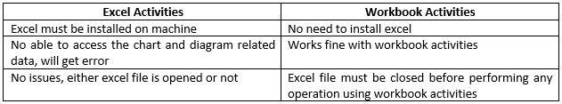 UiPath - Excel vs Workflow activities