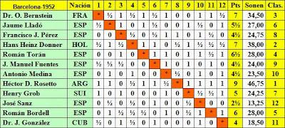 Clasificación final del Torneo Internacional de Barcelona 1952