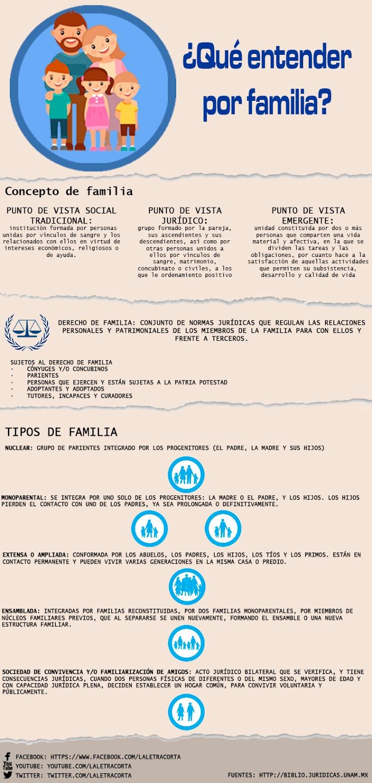 familia-concepto-infografia-laletracorta