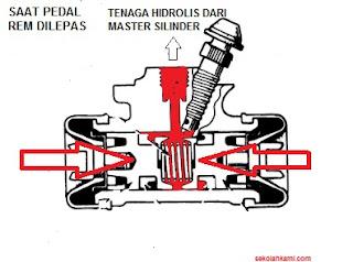 cara kerja silinder roda