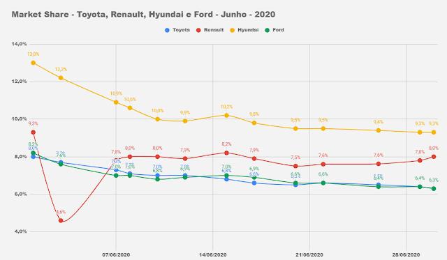 Market Share - montadoras de automóveis - Brasil - junho de 2020