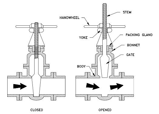 auto valve stem diagram