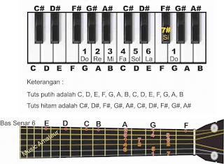 gambar piano dan gitar tangga nada d not angka