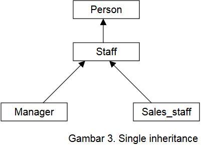 Tugas SBD2 ENHANCED ENTITY RELATIONSHIP (EER) DIAGRAM dan ...