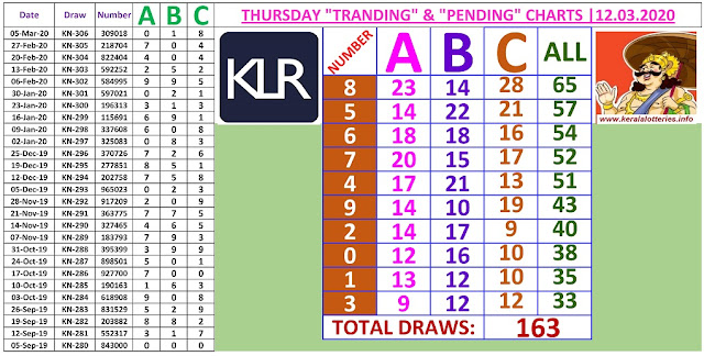 Kerala Lottery Result Winning Number Trending And Pending Chart of 163 draws on 12.03.2020