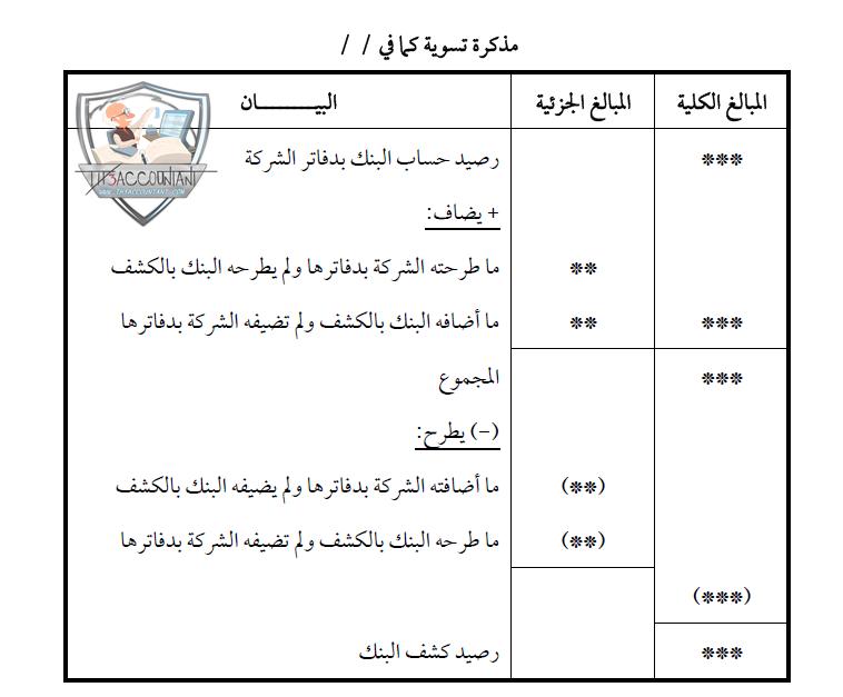 قائمة مطابقة كشف البنك