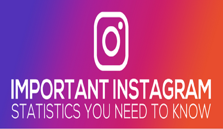Important Instagram Statistics You Need To Know #Infographic