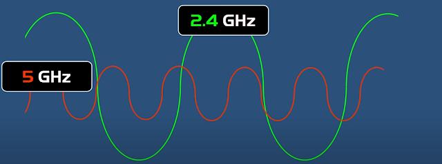 Biểu đồ sóng Wifi