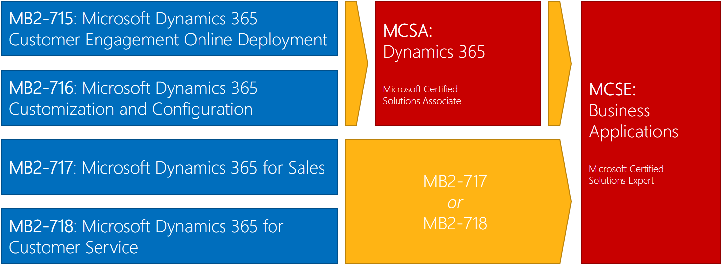 All About Dynamics 365 Certifications